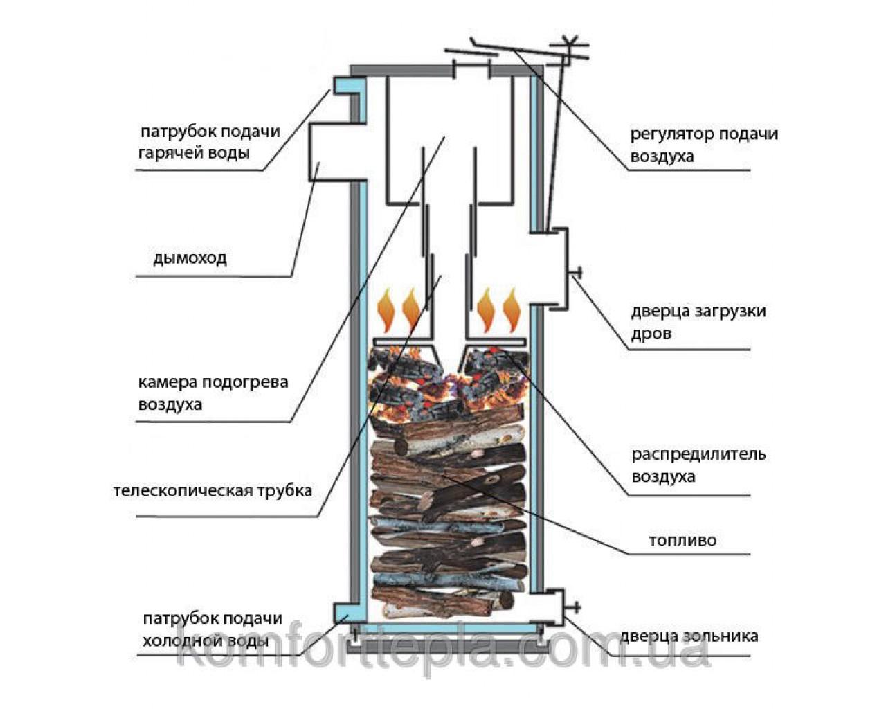 Схема твердотопливный котел длительного горения своими руками